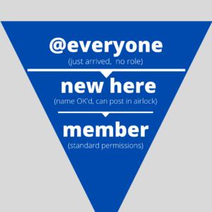 membershipfunnel